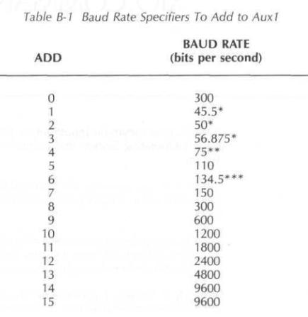 850_baud_rates